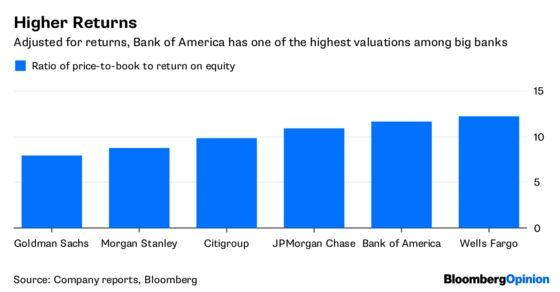 Bank of America's Slow Dance Sets Right Tempo