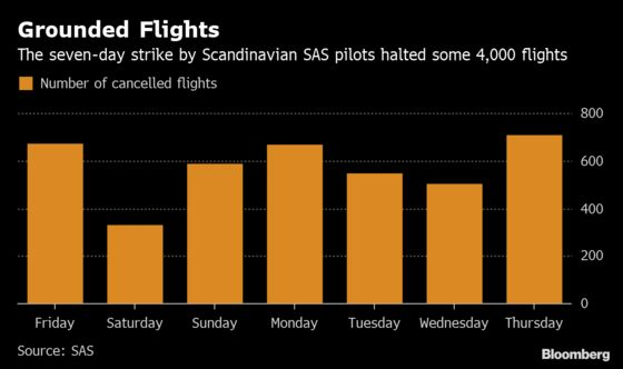 SAS Reaches Deal With Pilots to End Seven-Day Labor Conflict