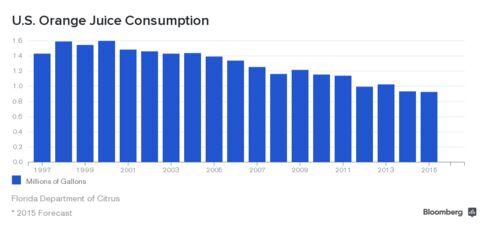 U.S. Orange Juice Consumption