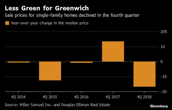 Greenwich Home Prices and SalesFall