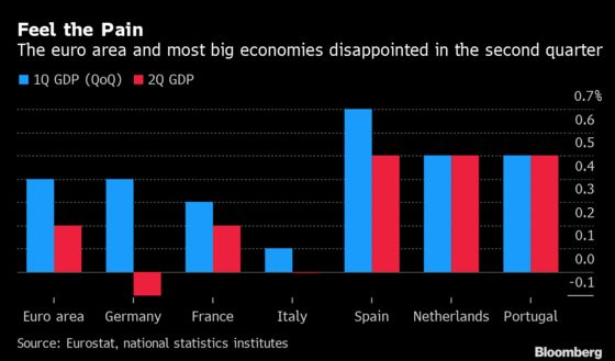 German Economic Reversal Piles Pressure on Merkel for Stimulus