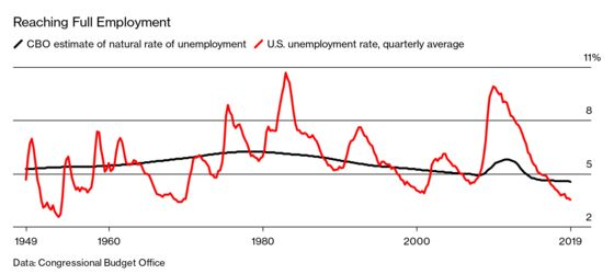 Even the Fed Struggles to Nail Down the Meaning of 'Full Employment'