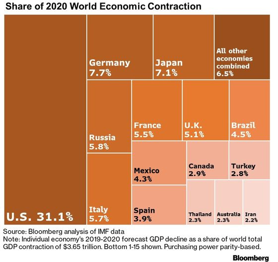 U.S. Is Expected to Lead a Contraction in Global GDP This Year