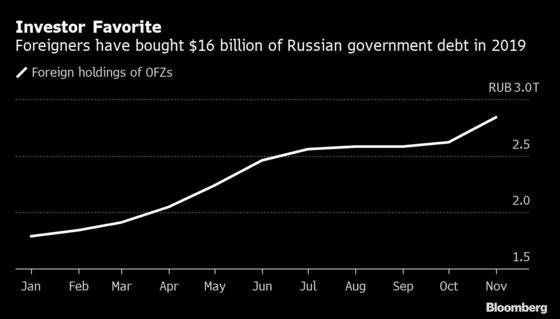Bank of Russia Keeps Market Guessing After $16 Billion Inflow