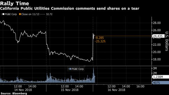 PG&E Stock Roars as California Signal Gives Analysts Hope