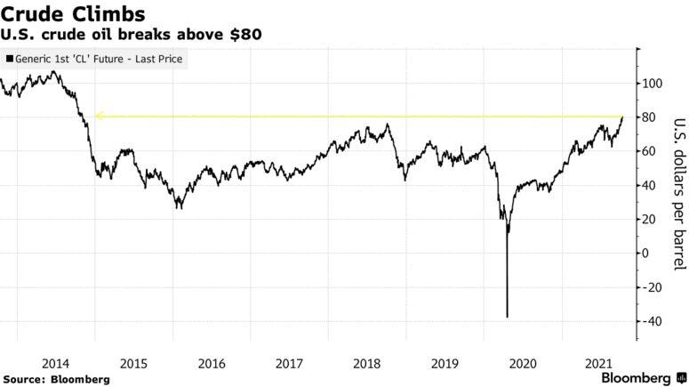 U.S. crude oil breaks above $80