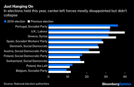 Europe's Center-Left Learns to Live After Death