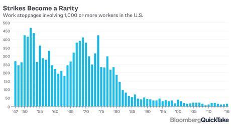 U s labor unions bloomberg for U s bureau of labor statistics