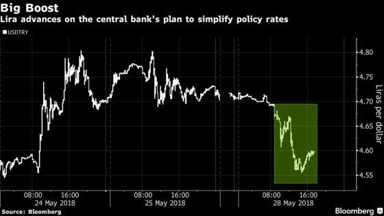 Turkey Markets Rally After Central Bank Simplifies Rates Jumble