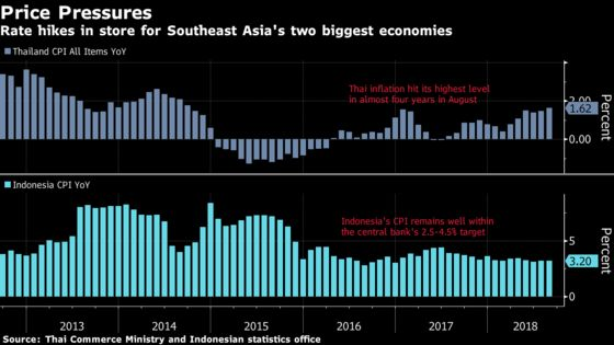 Rate Hikes in Store for Southeast Asia's Two Biggest Economies