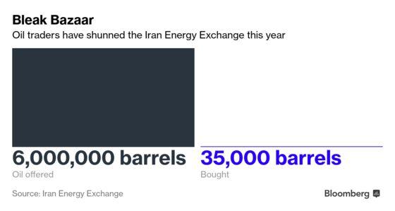 Iran Is Peddling a Million Barrels of Oil Again. No One Wants It