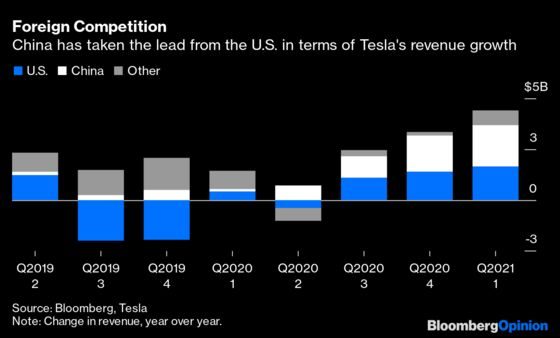 Did Tesla Sell Bitcoin? Its China Sales Are a Clue
