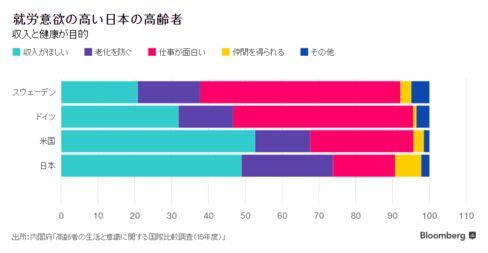 「高齢者の生活と意識に関する国際比較調査」