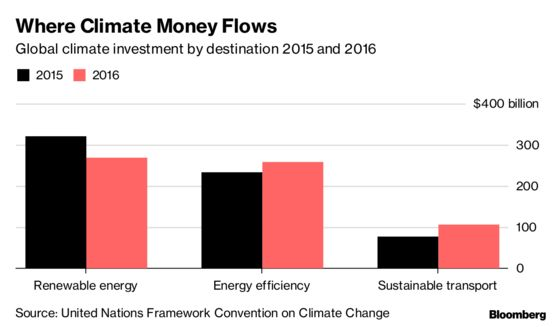 Climate Aid for Poor Countries Reached $70 Billion in 2016