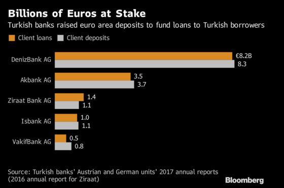 Turkish Banks' European Deposits Get Regulators' Scrutiny