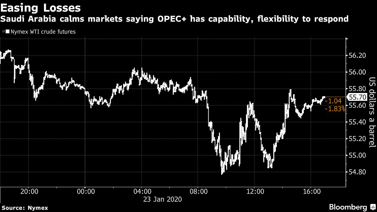Saudi Arabia calms markets saying OPEC+ has capability, flexibility to respond
