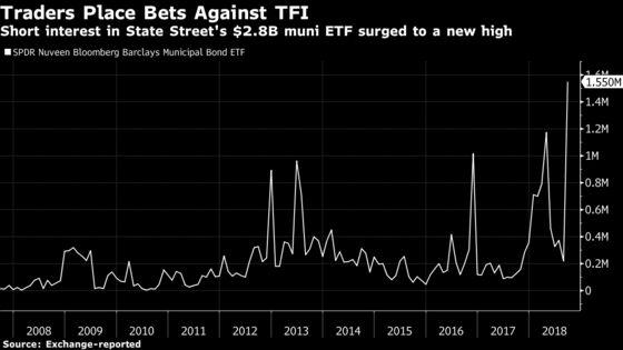 Short Bets Against Muni Bond ETFs Are on the Rise