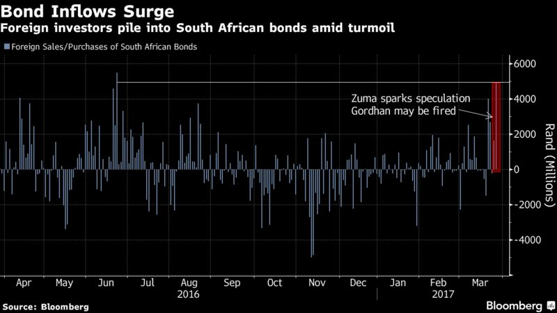 Top Carry Trade Isnt Dead Yet as Traders Up on Rand Bonds – Income Trader