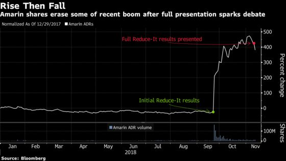 Amarin Slides as Bulls Battle Bears After Fish-Oil Results