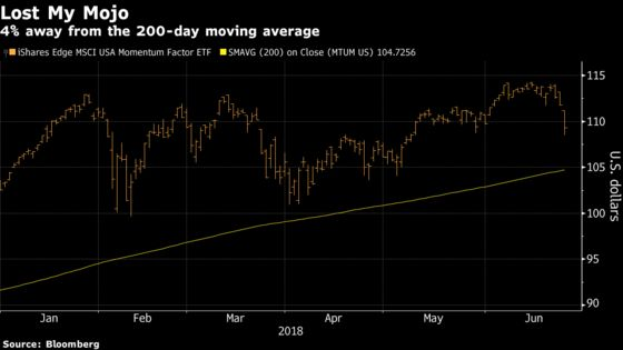 Momentum Stocks Set for More Pain From Quants as Quarter Ends
