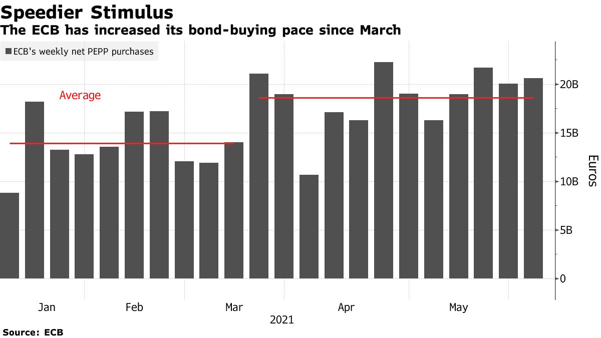 The ECB has increased its bond-buying pace since March