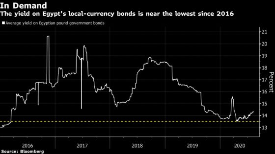 Egypt's Central Bank Extends Pause to Keep World's Top Real Rate
