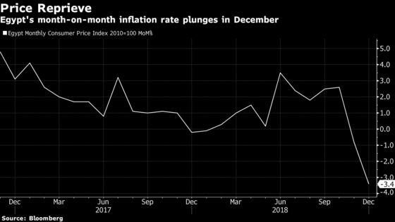 Egypt's Inflation Stays on Target After Monthly Price Plunge
