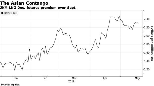 JKM LNG Dec. futures premium over Sept.