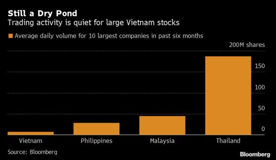 Vietnamese Stocks Get Cheaper, But There Aren't Many to Trade