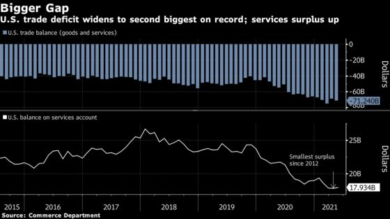 U.S. Trade Deficit Increased to Second Biggest on Record in May