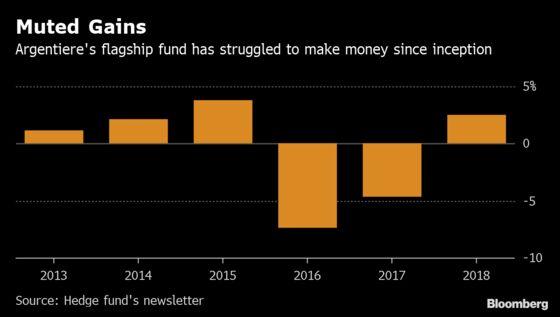 Gulati's Hedge Fund Becomes Victim of Too-Calm Markets