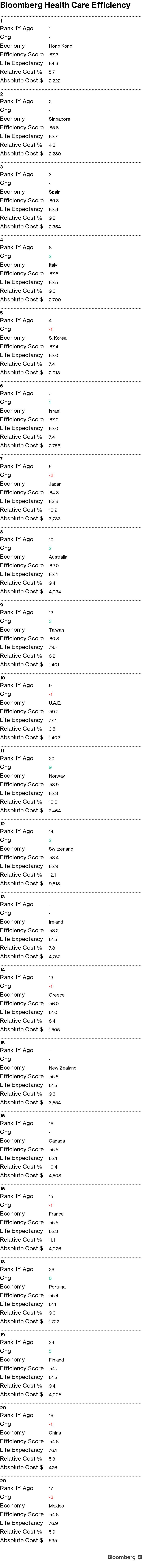 U S  Near Bottom, Hong Kong and Singapore at Top of Health