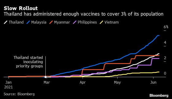 Thailand Ramps Up Vaccine Rollout as Phuket Reopening Nears