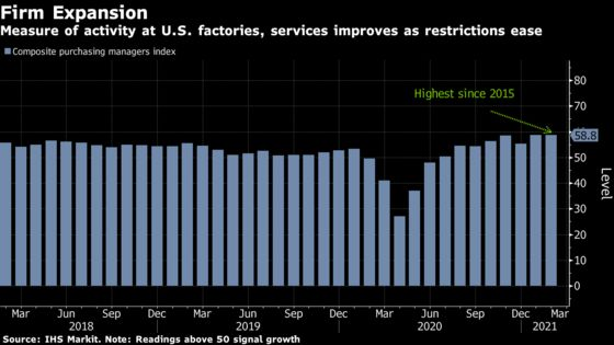 IHS Markit's U.S. Price Gauges Reach Highest in Records to 2009