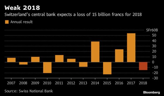 SNB Records 15 Billion-Franc Loss After Stock Market Rout