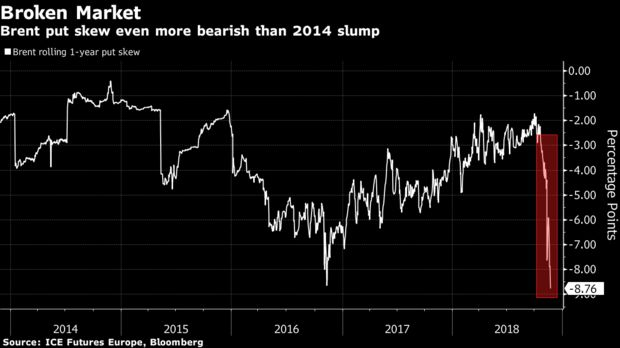 Oil Options Traders Turn More Bearish Than During 2014 Crash