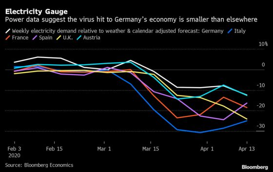 Virus Blow to Germany's Economy Probably Weaker Than Elsewhere in Europe