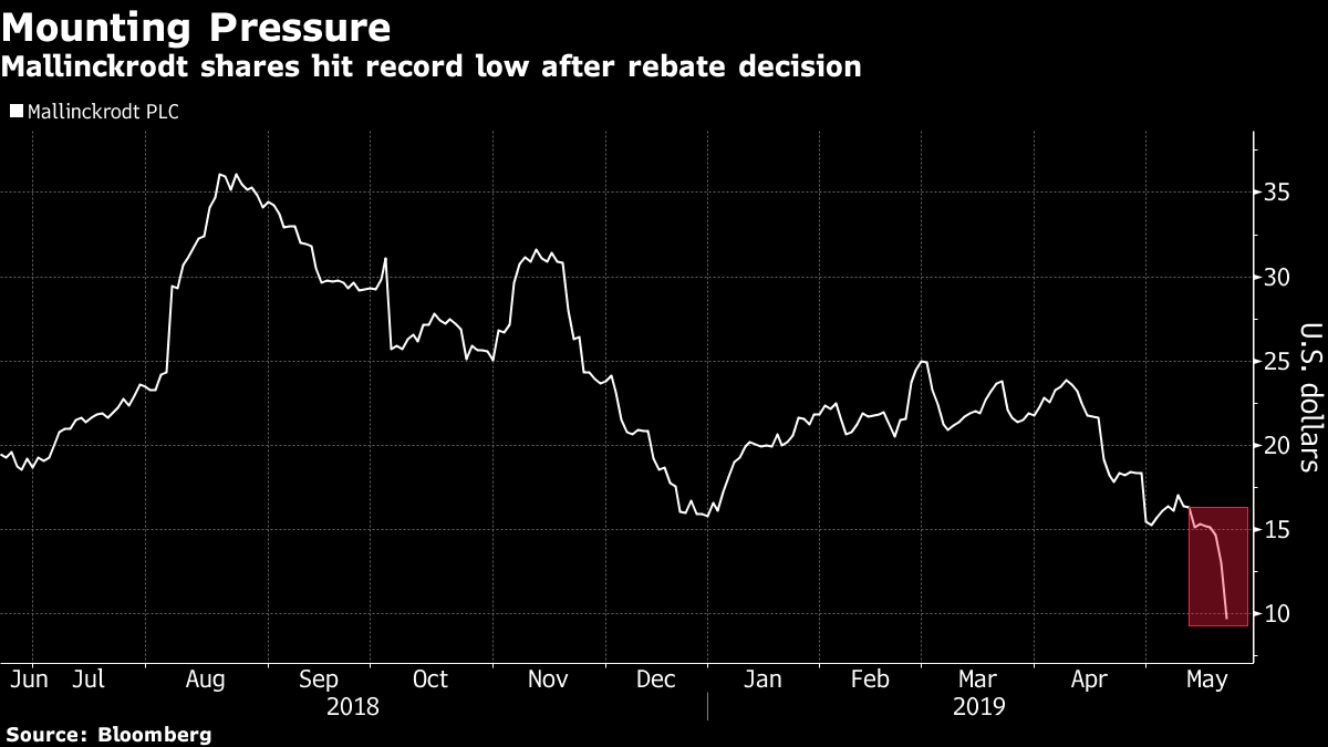 Mallinckrodt's Plunge to Record Lows Is a Win for Short Sellers