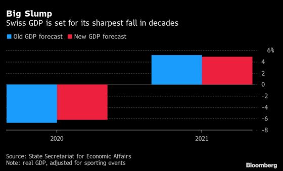 Swiss Flag Financial Risk With Economy in Deepest Dive Since 70s