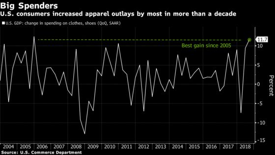 U.S. Apparel Spending Up Most Since 2005