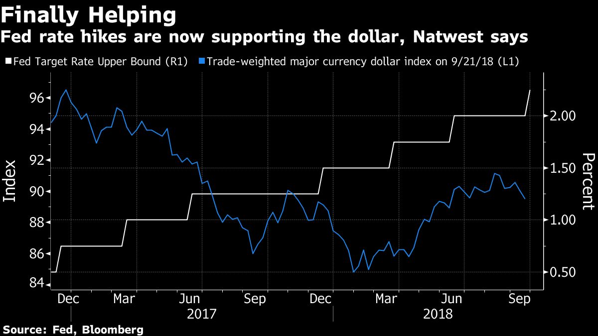 Hawkish Fed Means Dollar To P 115 Yen 1 13 Vs Euro Natwest Bloomberg