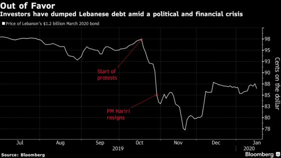Lebanon Bond-Swap Plan Sputters as Rating Firms Warn of Default