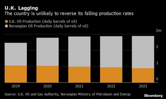 North Sea Oil Poised for Last Hurrah With Giant Norway Field