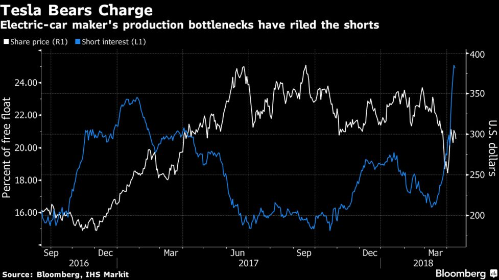 Tesla May Be the Most Hated (and Loved) Stock in America - Bloomberg