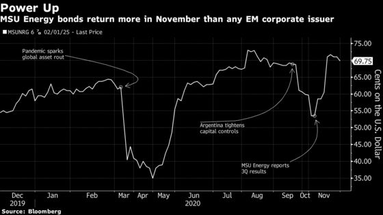 Best Emerging-Market Bonds Are From Argentina's Junk-Rated MSU