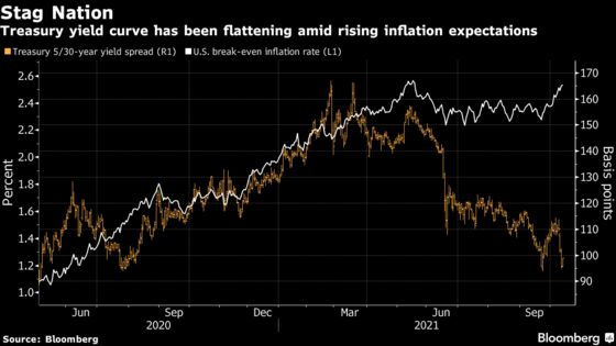 Treasury Curve Signals Recession Risk as Fed Tightening Looms