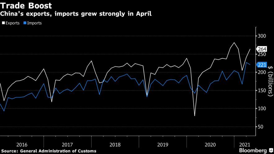 China's exports, imports grew strongly in April