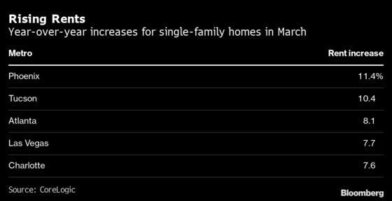 U.S. Single-Family Home Rents Hit 14-Year High as Costs Surge