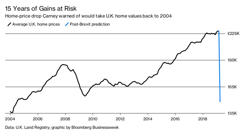 Uk House Prices At Risk From Brexit Bloomberg