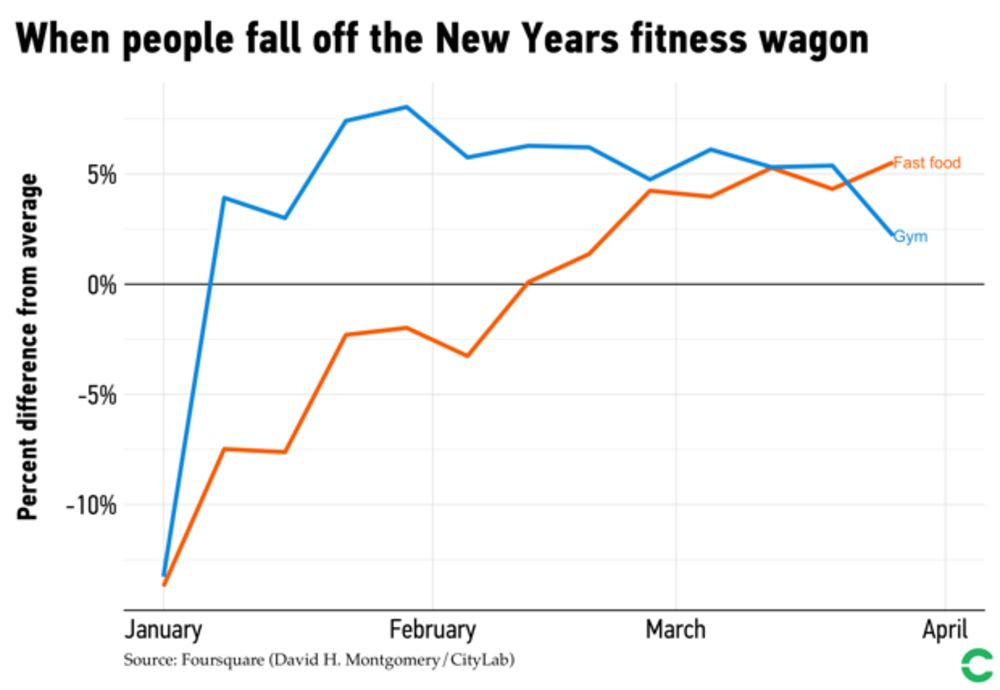 Here S How Quickly People Ditch Weight Loss Resolutions Bloomberg